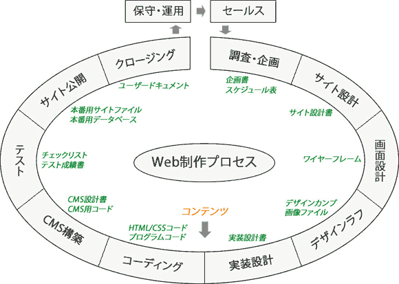 Web制作プロセス図