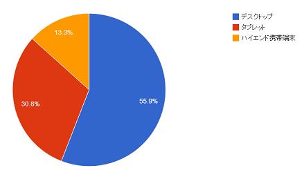 デバイス別グラフ