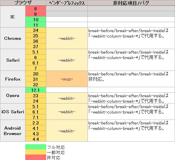 CSS Multi-column Layout Module ブラウザの対応状況表