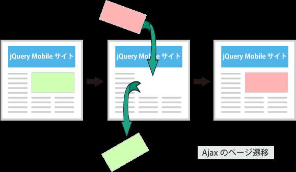 Ajaxのページ遷移の仕組み
