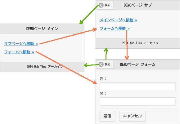 DEMOページの構成図
