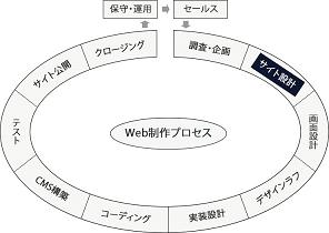 サイト設計の図