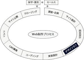デザインラフフェーズの図