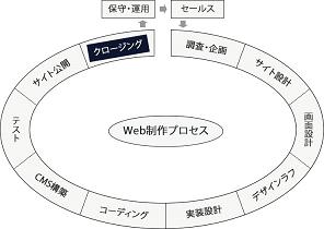 クロージングフェーズの図