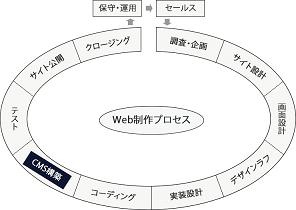 CMS構築フェーズの図