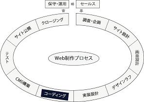 コーディングフェーズの図