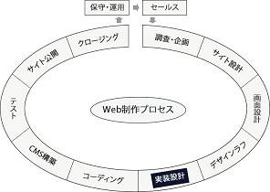 実装設計フェーズの図