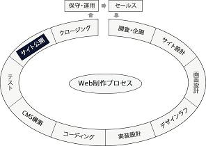 サイト公開フェーズの図