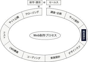 画面設計フェーズの図