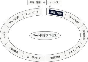 調査・企画フェーズの図