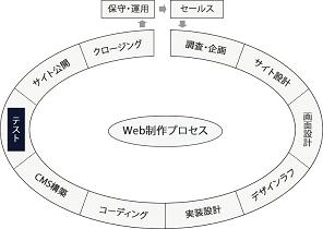 テストフェーズの図