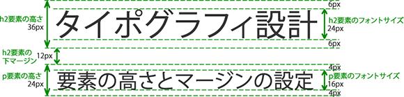 タイポグラフィの設定例