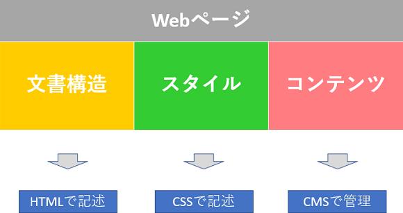 画像:Webページの役割分担