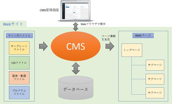 画像:Webサイト全体を管理するCMS