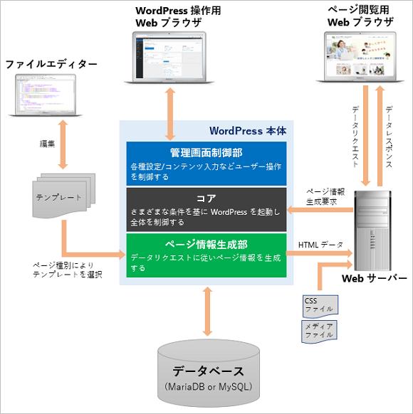 WordPressシステム構成図